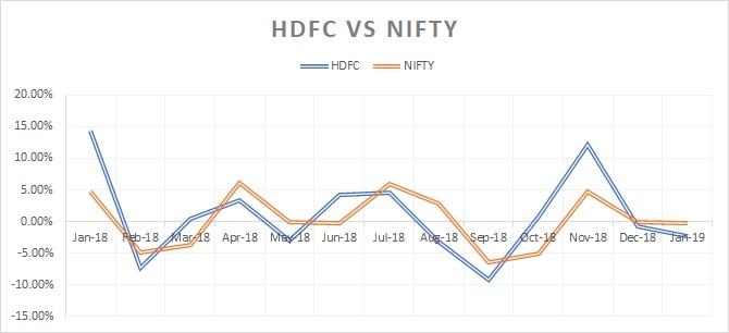 HDFC LTD v/s NIFTY